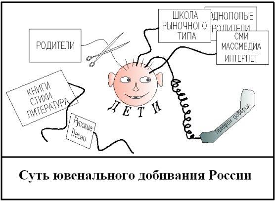 Суть ювенального добивания России